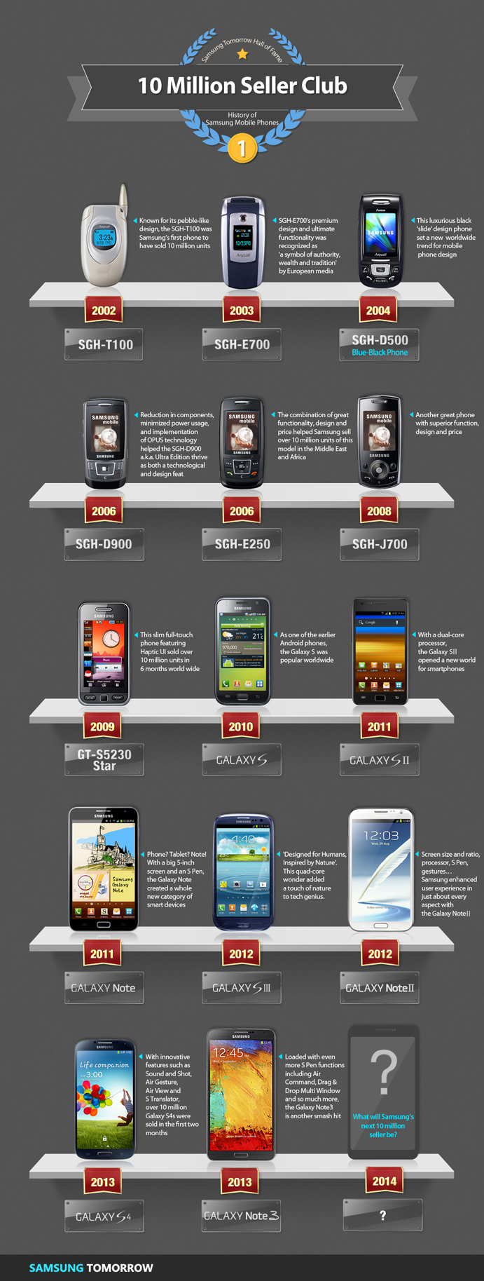 samsung million devices sold infographic