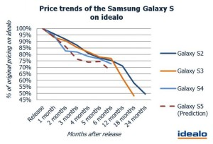 Samsung Galaxy S5 Price To Drop 24% In 3 Months