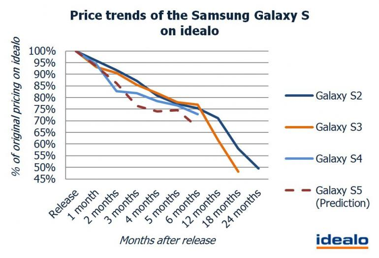 price-samsung-galaxys5